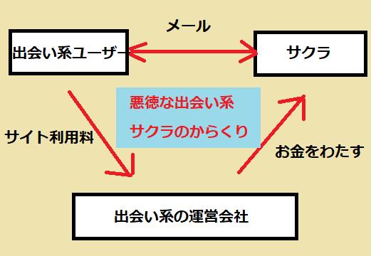 出会い系のサクラの説明図解